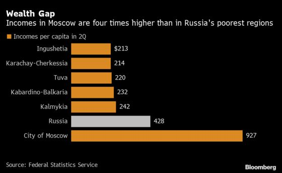 Wealth Gap Widens as Pandemic Hits Russia's Poorest Regions Hard