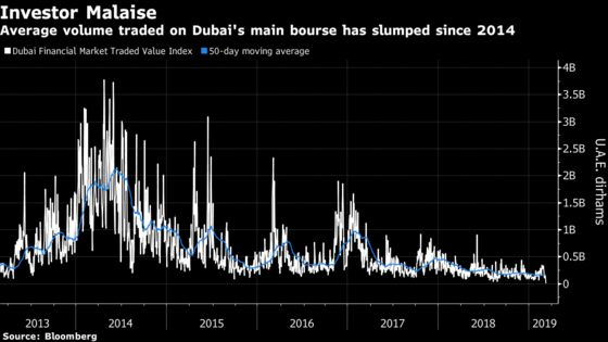 Nobody Knows How Dubai's Economy's Been Doing Lately