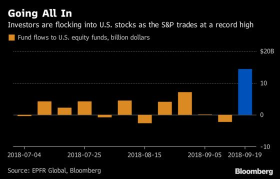 Fed Fear Is Absent in U.S. Stocks as Markets Plow Back to Record