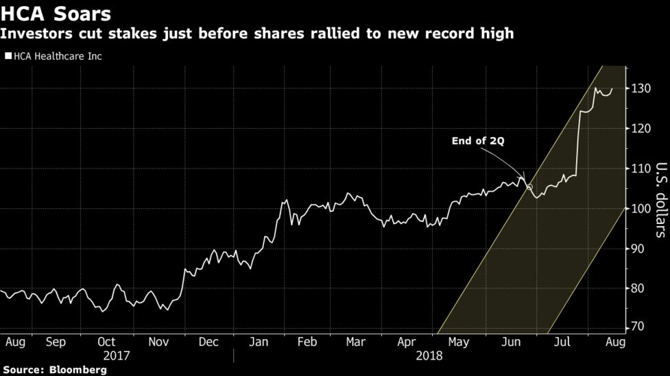 investors cash out of hca healthcare as stock soars to record