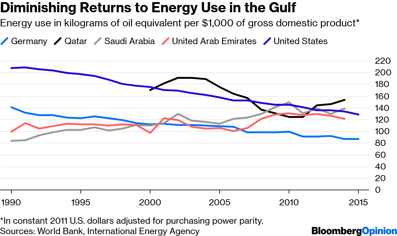 Persian Gulf Countries Are Having Their Own Oil Crisis