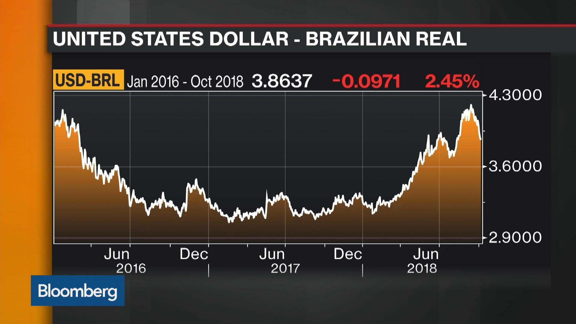 Brazil's Election Is a Dead Heat, Eurasia Group's Garman Says