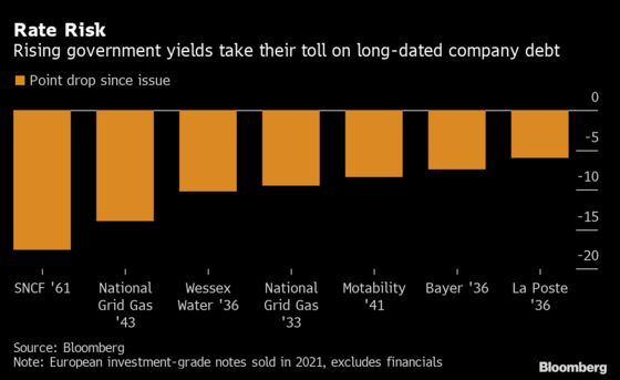 Inflation Risk Sinks 80% of Europe's Company Debt Sold This Year