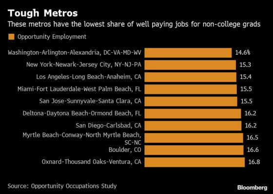 No College Degree? NYC, D.C. Seen as Worst Areas for Job Seekers
