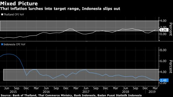 Inflation Diverges in Southeast Asia's Two Biggest Economies