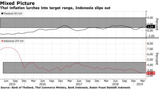 Thai inflation lurches into target range, Indonesia slips out