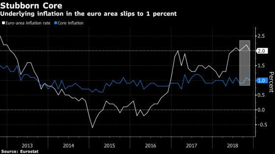 Euro-Area Inflation Eases as ECB Nears End of Bond Buying