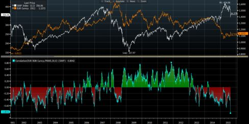 Negative correlation between euro and STOXX Europe 600