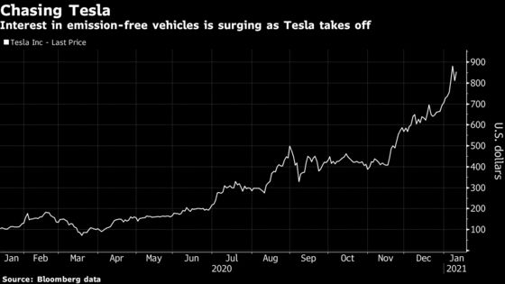 Hunt for the Next Tesla Fuels Wave of Electric-Vehicle Deals