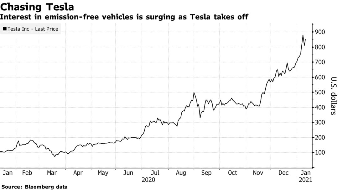Interest in emission-free vehicles is surging as Tesla takes off