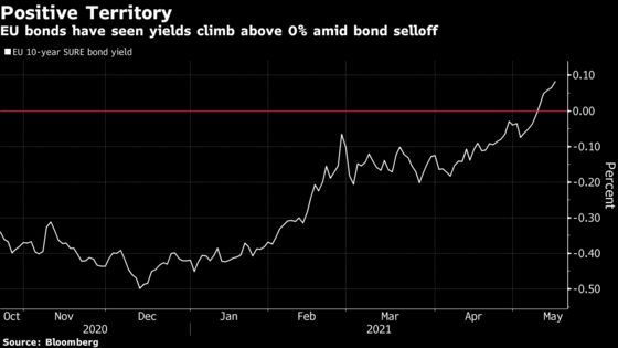 EU's Prelude to Landmark Recovery Bond Sales Ends With a Whimper
