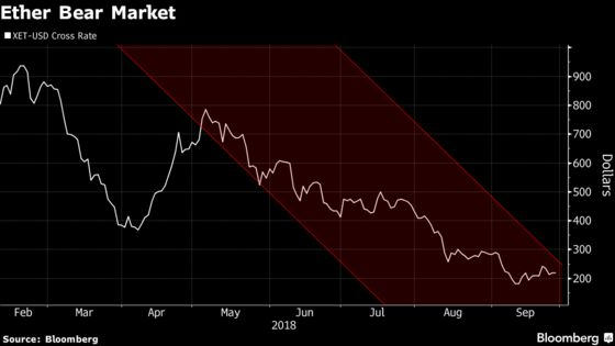 Crypto Bull Thomas Lee Says Ethereum Is Poised for a Big Rally
