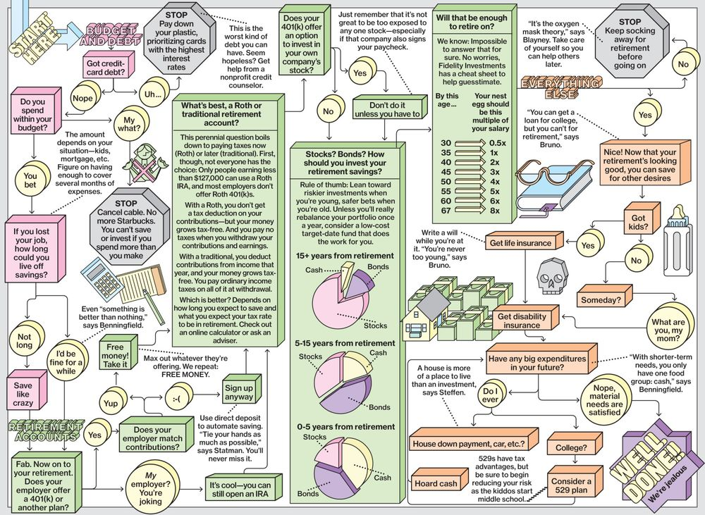 The Financial Planning Flowchart Bloomberg