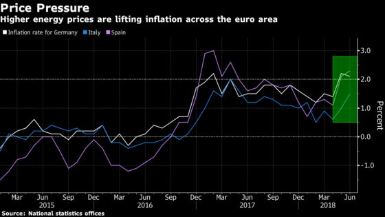 German Inflation Slowed in June, But Still Above 2% Level