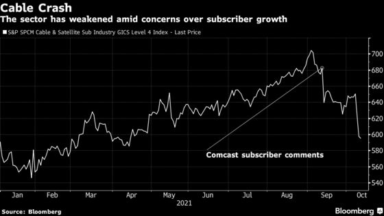 Cable Stocks Tumble as Analysts See Weaker Subscriber Outlook