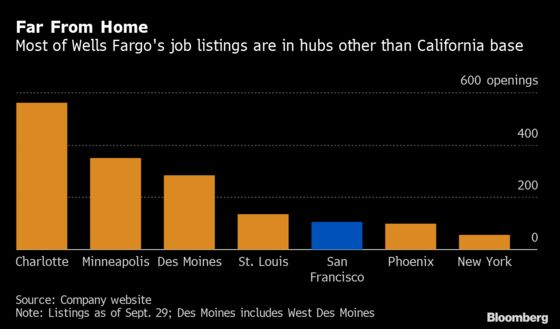 Wells Fargo's New York CEO Fuels Questions Over West Coast Base