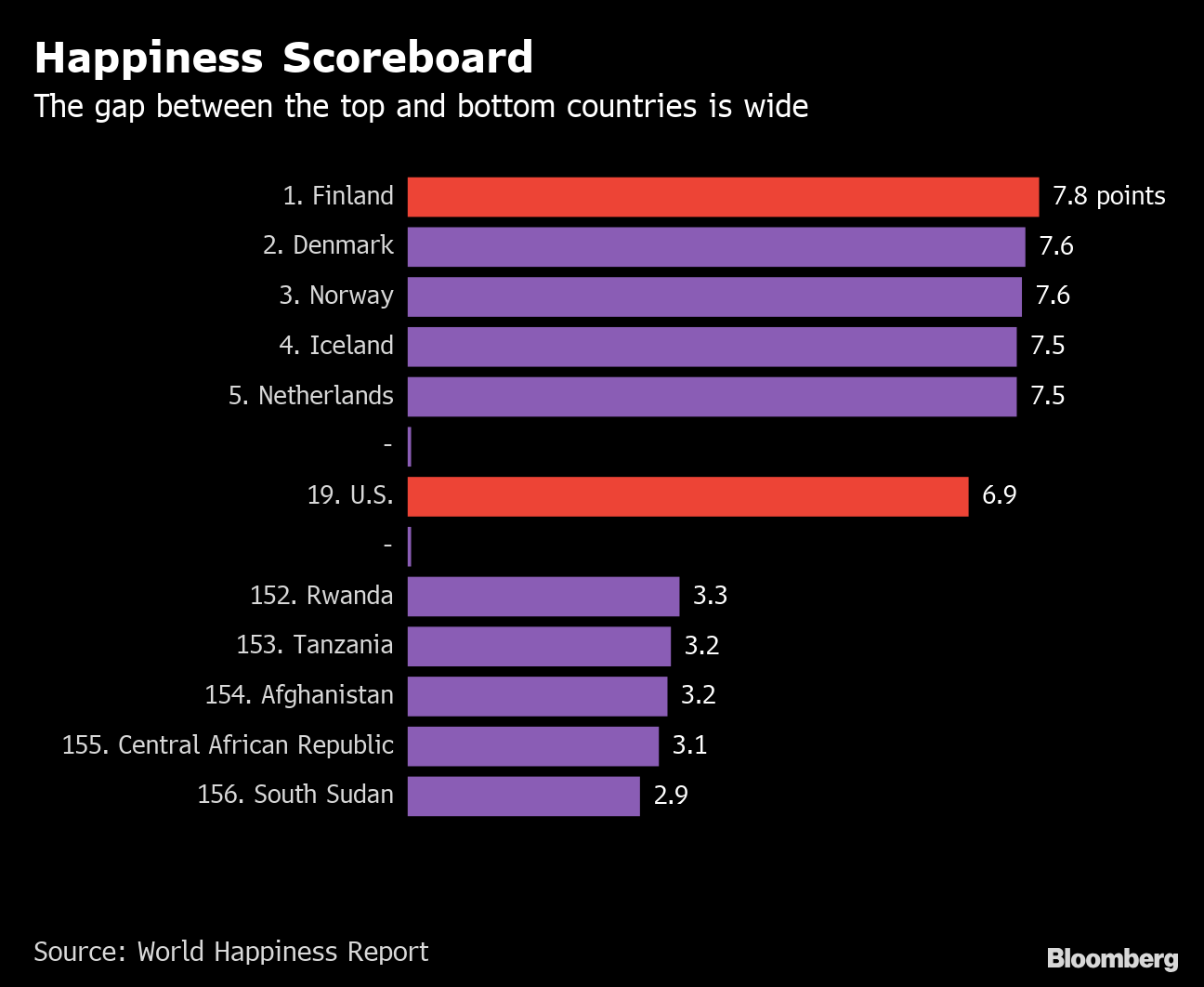 World Happiness Report 2020 List.The Happiest And Most Miserable Countries Ranked By The Un