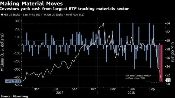 Investors Flee Materials ETF on Sluggish Earnings Expectations