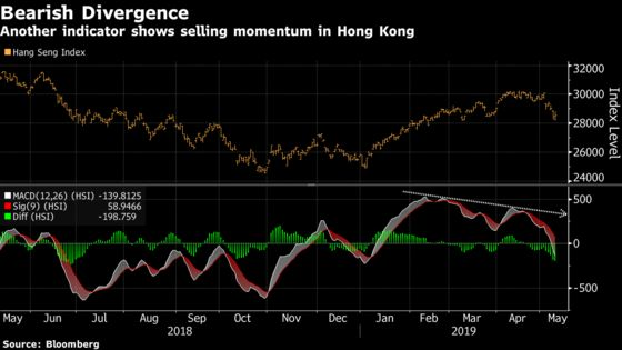 Hong Kong Stocks Catch Up With Global Rout as Trump Softens Blow