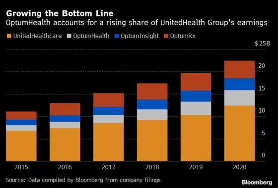 UnitedHealth Chases 10,000 More Doctors for Biggest U.S. Network