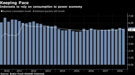 Indonesia Sees Consumption as Shield Against Chinese Slowdown