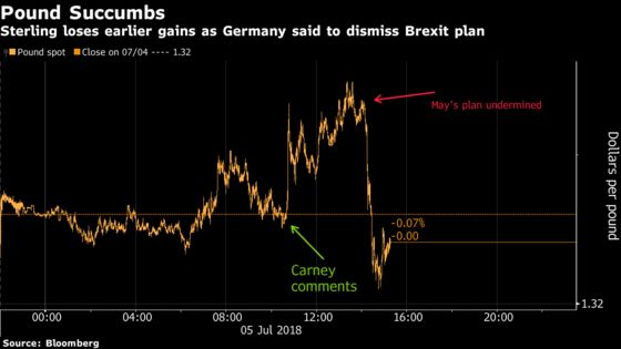 Pound Gains Succumb to Brexit Plan Worries as Carney Boost Fades
