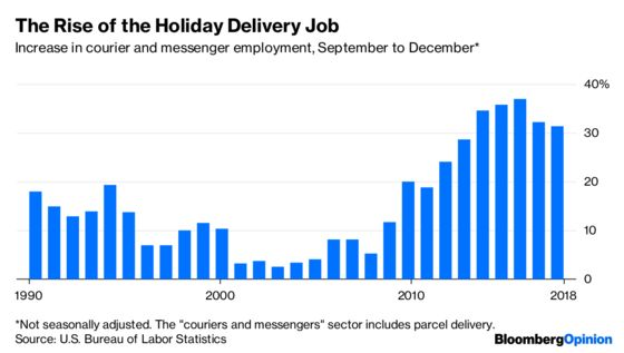 The War on Christmas Retail Jobs