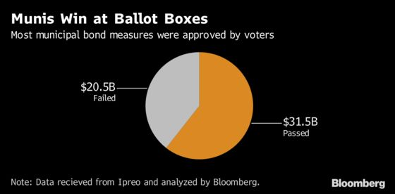 Wall Street Muni-Bond Bankers Need Work. Voters Gave Them Plenty