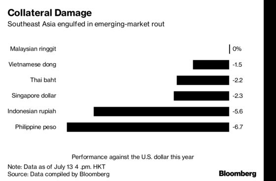 Southeast Asia's Growth Could Be the Trade War's Next Casualty