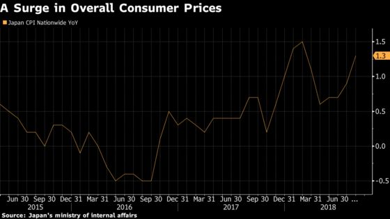 Jump in Japan's Fresh Food Prices Could Squeeze Consumption