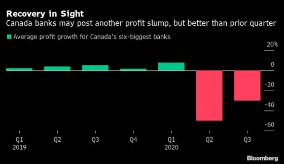 Canada Banks to Improve From Covid Quarter -- But It's Still Bad