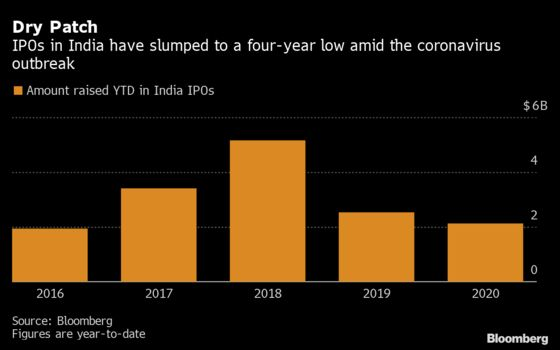 Stocks Rally to Revive Indian IPOs in Worst Year Since 2016