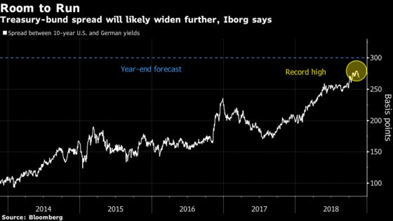 For One Quant Fund, Wider U.S.-German Yield Gap Is a Money-Maker