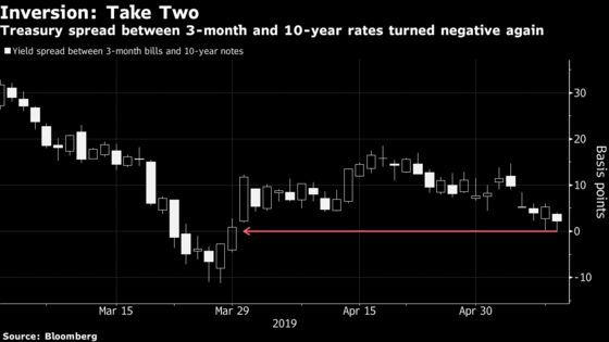 U.S. Yield Curve Inverts for the First Time Since March