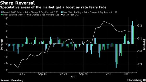 Market Riffraff Rallies as Rate Fears Fade Into Background