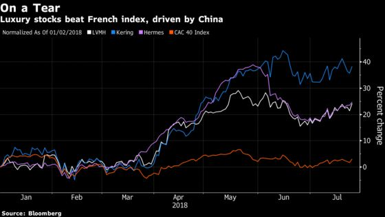 LVMH's Luxury Allure Eclipses Fears of Trade War in China