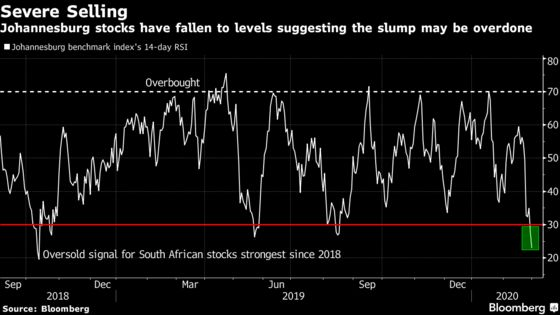Rand, Stocks Hit as Virus and Rating Fears Bash South Africa