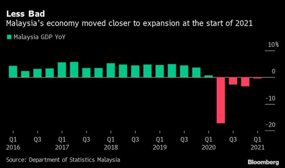 Malaysia GDP Contraction Slows, But New Curbs Add Pressure