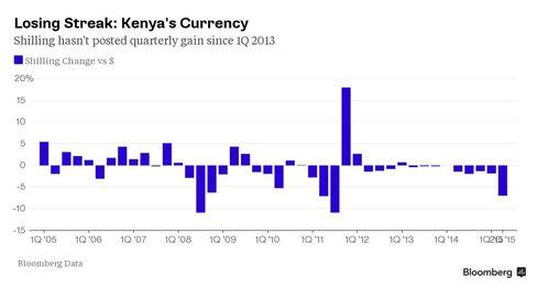 Kenyan Shilling's Losing Streak