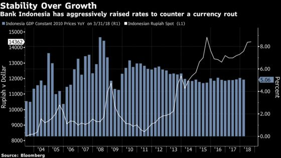 Indonesia Favors Rupiah Stability Above Growth in Rate Move