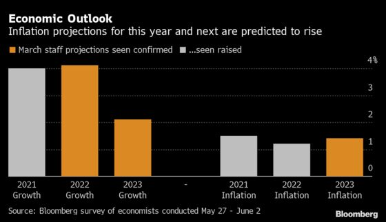 ECB Seen Pushing Ahead With Faster Bond Buying Until September