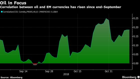 Falling Oil Prices Are Becoming an Emerging-Markets Catalyst