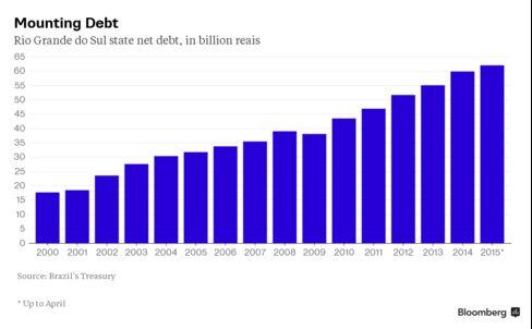 Rio Grande do Sul state net debt, in billion reais
