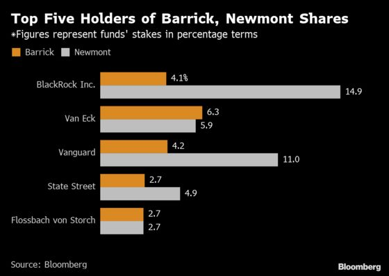 Newmont Fends Off Barrick's Hostile Bid, But Only for Two Years