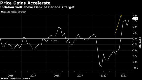 Canadian Inflation Jumps to 3.7%, Creating Trouble for Trudeau