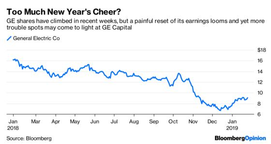 Just How Ugly Is GE's Balance Sheet?