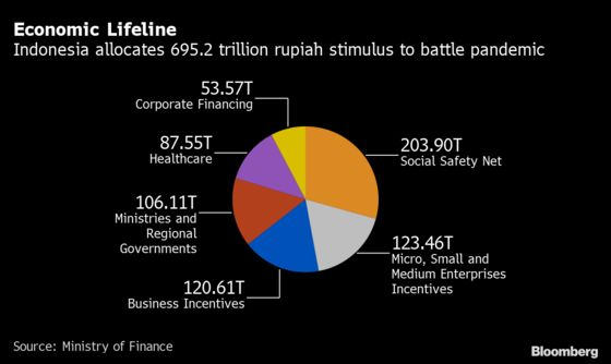 Red Tape Holds Up $50 Billion Needed to End Indonesia Slump