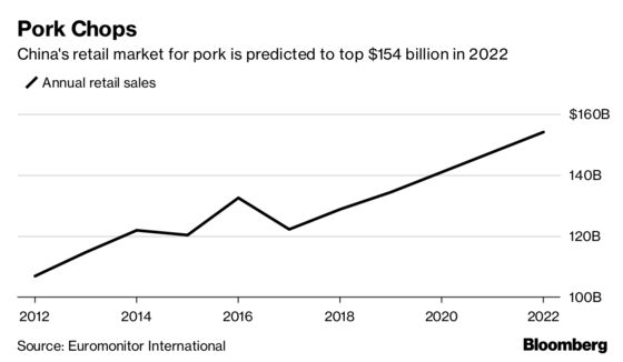 There's a Mystery Threatening China's $128 Billion Pork Industry