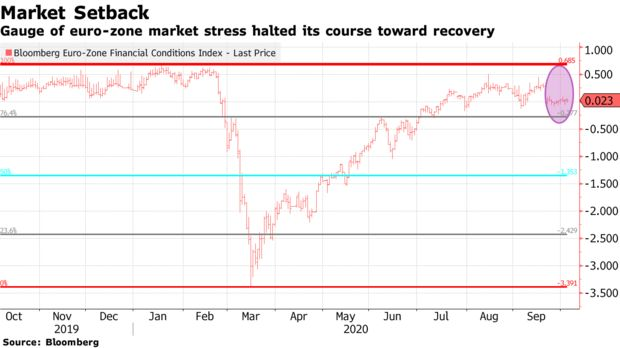 Gauge of euro-zone market stress halted its course toward recovery