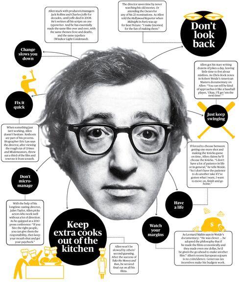 The Woody Allen School of Productivity